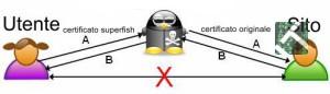 Lo schema utilizzato da superfish.Immagine Wikimedia.