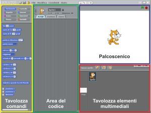 Gli elementi di Scratch 1.4